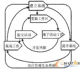 基于UCM模型实施敏捷SCM研究