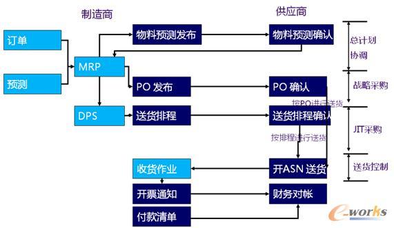 徐工集团实施SRM系统提高供应链透明度