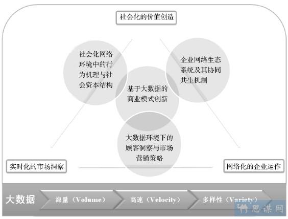 大数据背景下的商务管理:研究现状与视角