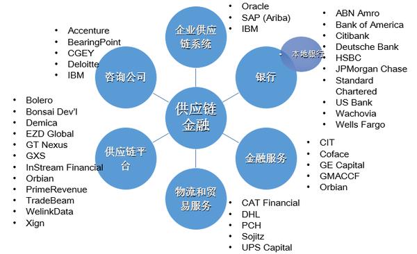 中国供应链金融趋向信息对称的多链融合