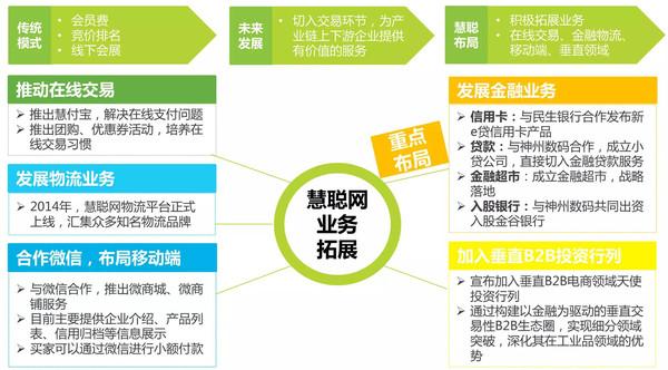 B2B环境下阿里巴巴的供应链管理模式分析