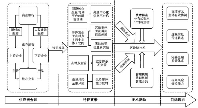 区块链技术(Blockchain)驱动的供应链金融创新路径