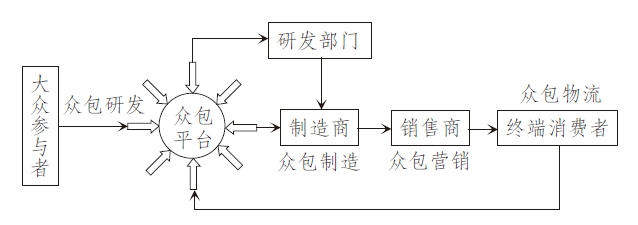 众包供应链管理要素与一体化运营模式