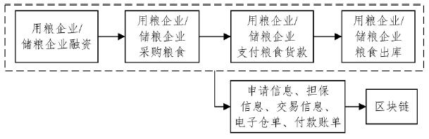 """基于""""物联网+区块链""""的粮食供应链金融模式"""