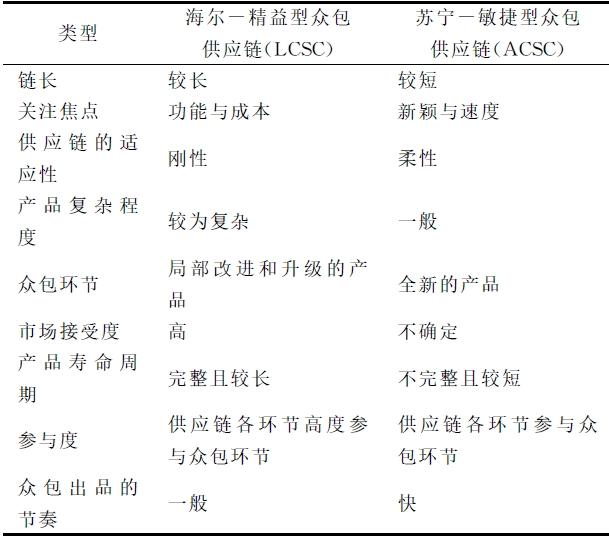 互联网环境下海尔与苏宁的众包供应链模式