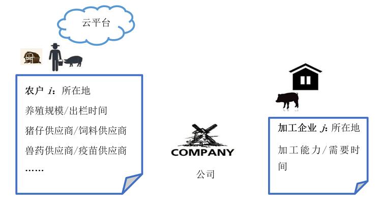 """""""互联网+""""生鲜农产品供应链的智能优化策略"""