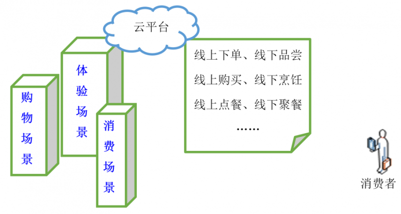 """""""互联网+""""生鲜供应链服务集成策略"""