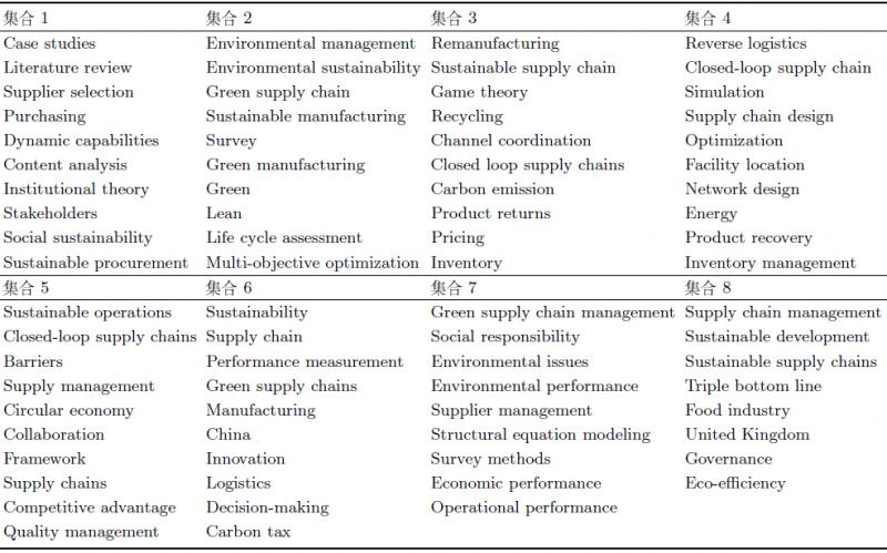 可持续运营管理的研究发展历程与趋势展望