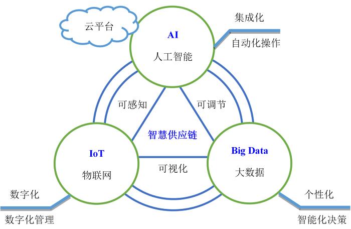 智慧供应链的内涵与管理模式