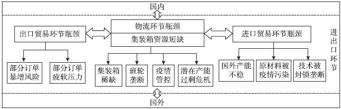 疫情下的进出口供应链瓶颈与供应链自主可控策略