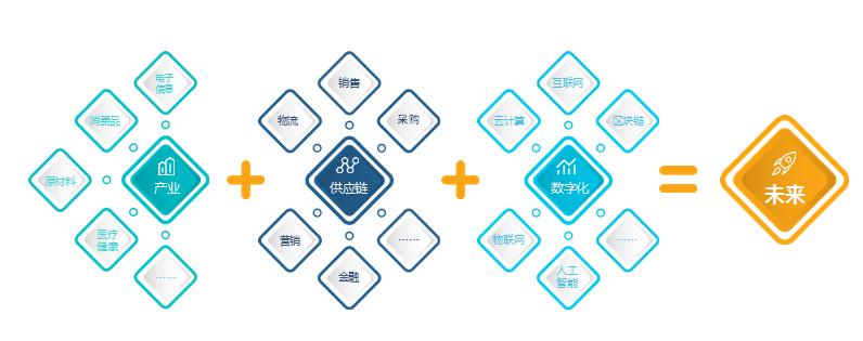 怡亚通:布局供应链服务网络,推动产业链走向高端