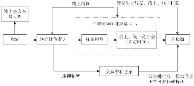 云南咖啡供应链现状与运营管理创新