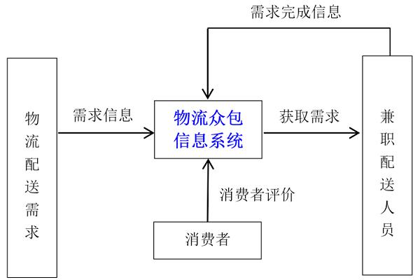 物流系统演化博弈的内涵:内部竞合与环境交互