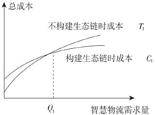 智慧物流生态链形成动因:生态位和供应链外包理论视角