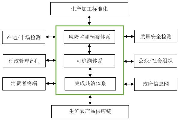 生鲜农产品生产加工标准化监管:要素、体系和机制