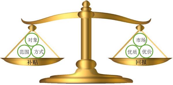 生鲜农产品生产加工标准化的成本分析与补贴机制