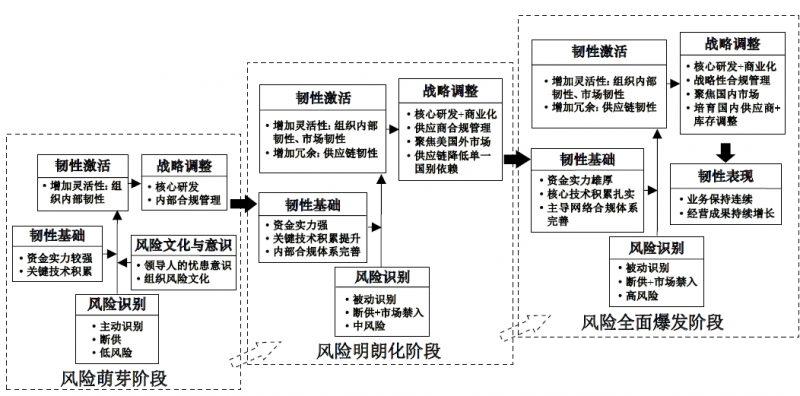 华为公司案例:逆全球化情境下企业的组织韧性形成机制