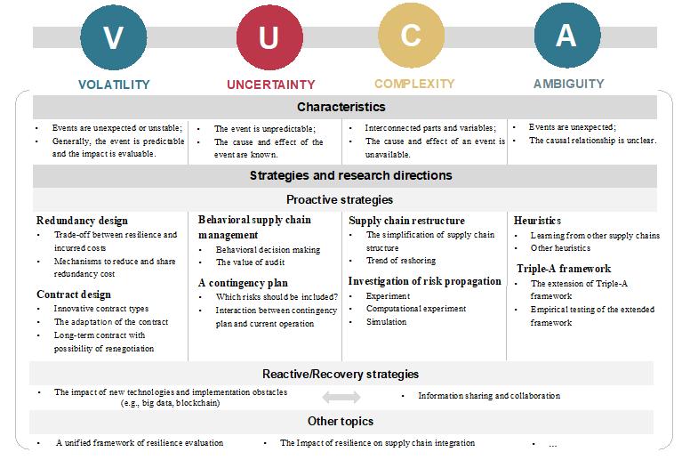VUCA时代的供应链韧性管理:理论、方法和研究方向