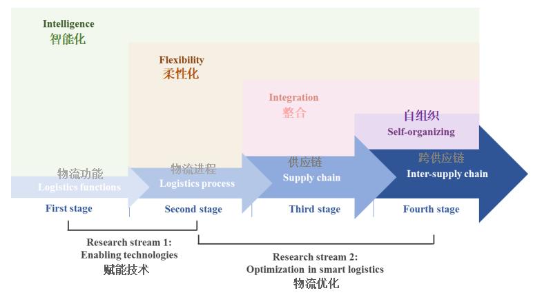 智慧物流运营管理:综述及未来研究