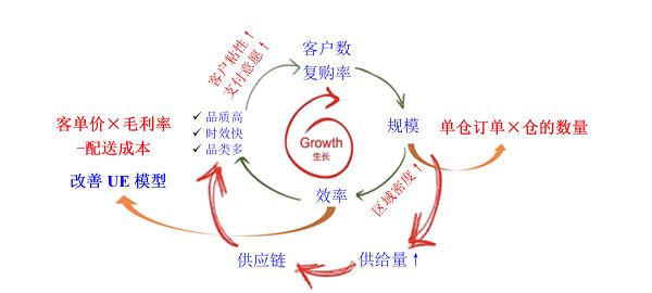 销售端供应链颠覆创新:助力生产端创造价值