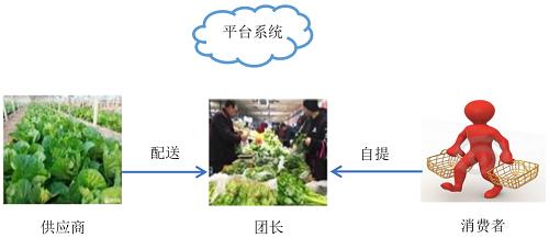 """生鲜社区团购供应链的成员画像与消费者""""福利"""""""